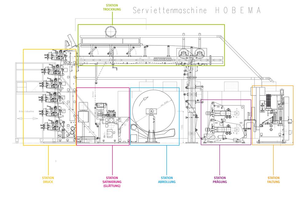 Technische Zeichung Serviettendruckmaschine